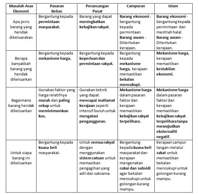 Perbandingan Antara Ciri Ciri Sistem Ekonomi Nash Notes
