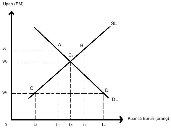 keseimbangan pasaran Keseimbangan pasaran pasaran yang menjalankan urus niaga faktor-faktor pengeluaran pasaran buruh.